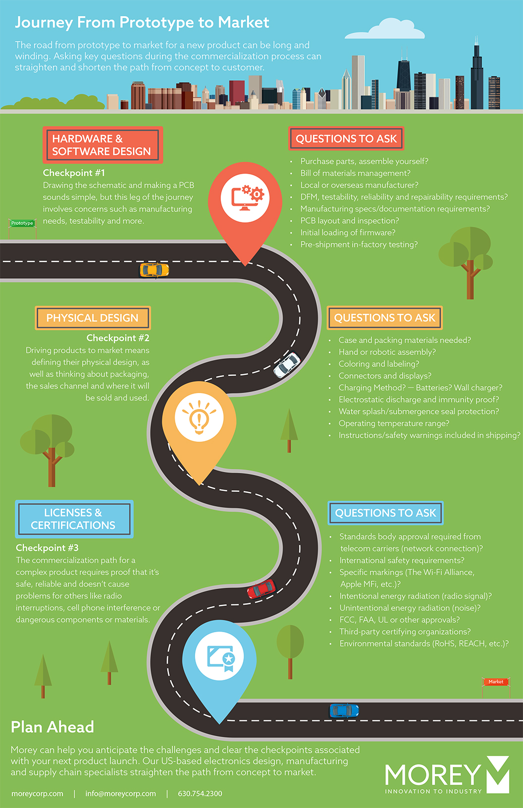 Infographic journey from prototype to market morey corp for Commercialization roadmap